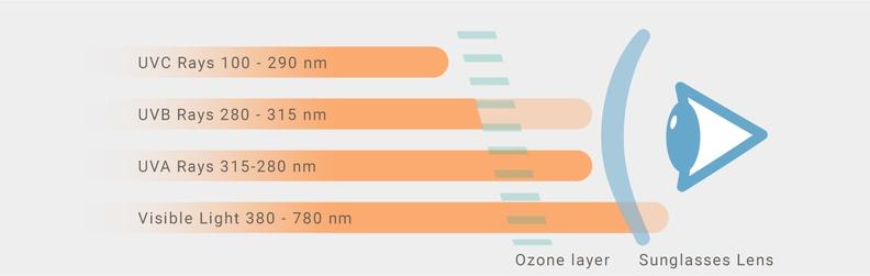 categorie filtru UV pentru ochelari de soare